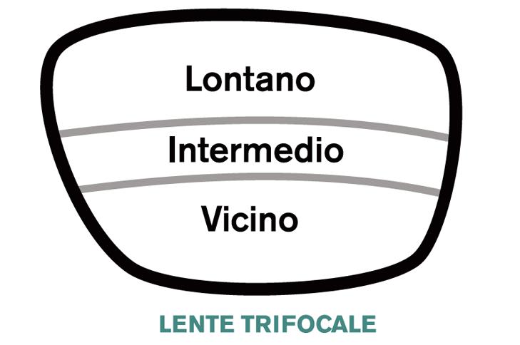 Schema lente trifocale